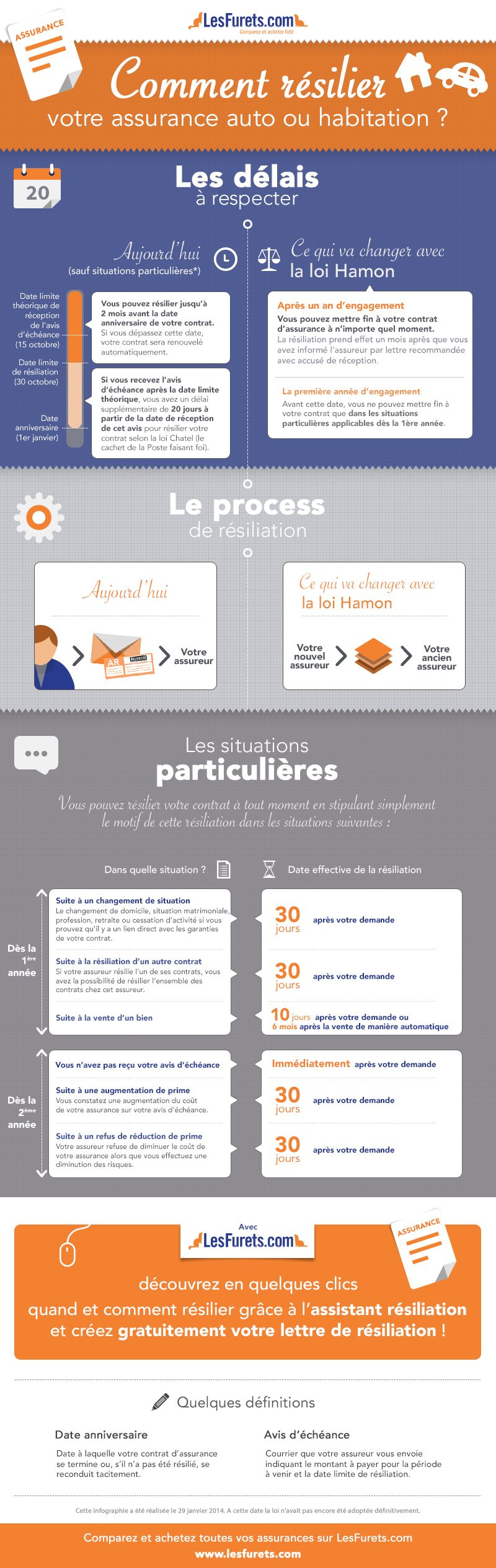infographie sur comment r silier votre assurance auto ou. Black Bedroom Furniture Sets. Home Design Ideas