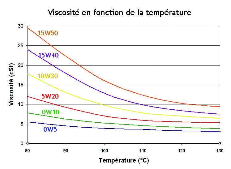 visco_vs_temp